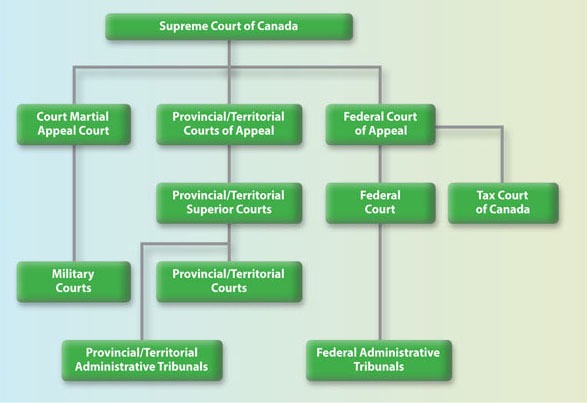 Image: Outline of the Canadian Court System