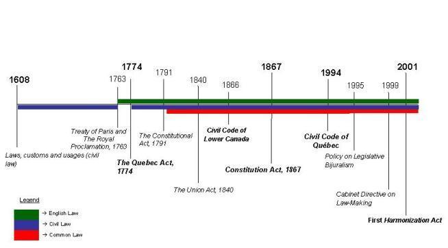 Image: Bijuralism: A Timeline