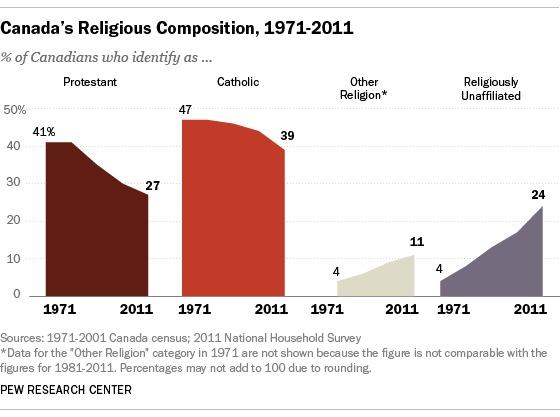 Canada's Religious Composition, 1971-2011