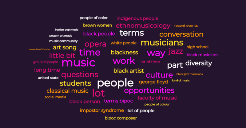 Word Cloud for Polyphony Exhibit
