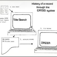 Diagram outlining the history of a record through the CATSS system [Catalogue Support System].
